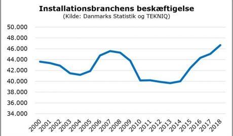 Grafik der Entwicklung der Beschäftigungszahlen